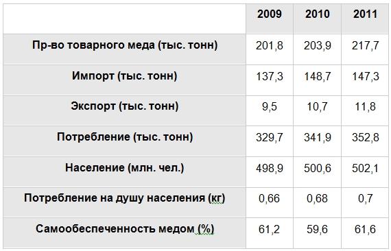 Производство мёда (статистика)