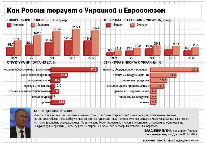 Россия вновь грозит Украине отменой зоны свободной торговли